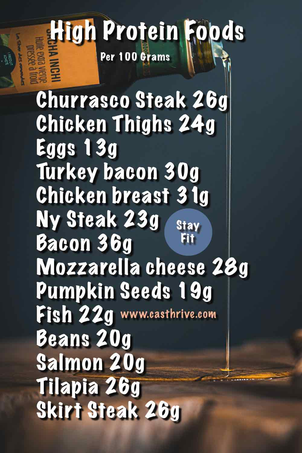High protein foods list for weight loss.