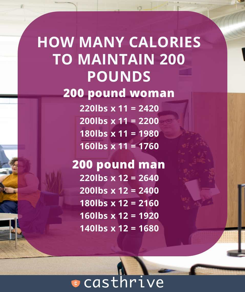 A woman trying to maintain 200 pounds